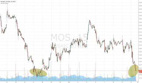 MOS: Near term double dip on Mosaic...