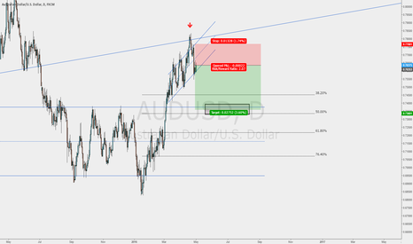 AUDUSD: Failed Breakout and strong resistance