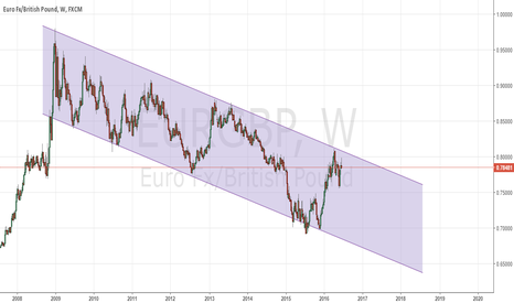 EURGBP: Weekly channel