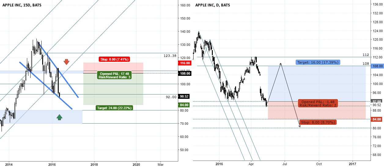 AAPL - Long and Short