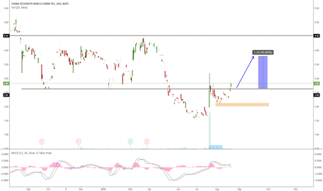 CNTF: CNTF GOING FOR ONE MORE WAVE UP?