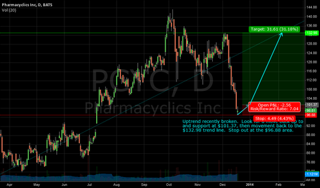 PCYC: PCYC - Hot biotech stock, uptrend broken, watch for reversal