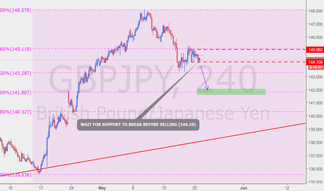 GBPJPY: GOOD OPPORTUNITY TO SELL