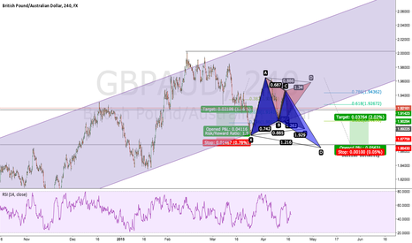 GBPAUD: GBPAUD Bullish Move w/Bat Pattern Entry