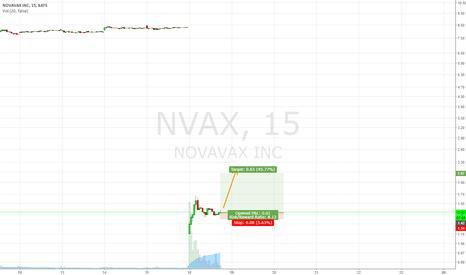 NVAX: Long NVAX