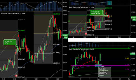 AUDCHF: Stoch Play At 20EMA & 50%
