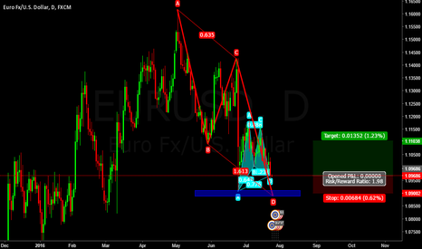 EURUSD: Long EURUSD Gartley + AB=CD