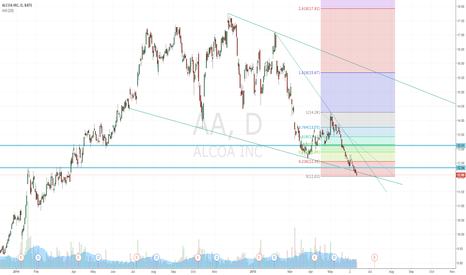 AA: Lots of confluence for a short at $13  $AA