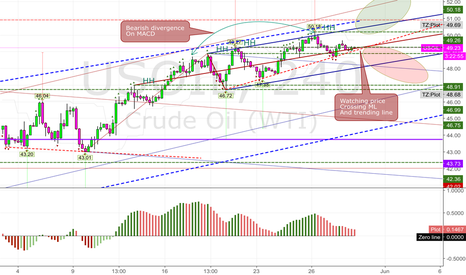 USOIL: 20160530 watching USOIL for short positions 240
