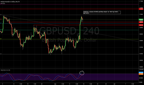 GBPUSD: GBP Short to get advantage of the retracement