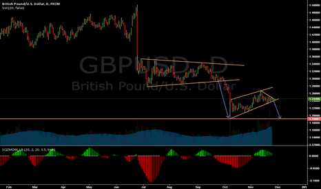 GBPUSD: GBPUSD GOOD SELL OPPORTUNITY !