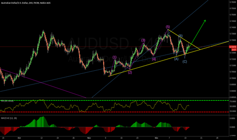 AUDUSD: Waiting for the breakout