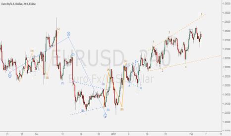EURUSD: Alternative wave count shows EURO/DOLLAR going crazy!
