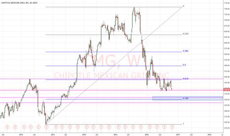 CMG: CMG 360 area good buy