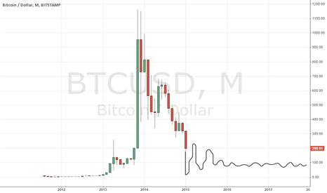 BTCUSD: The realistic future of bitcoin price