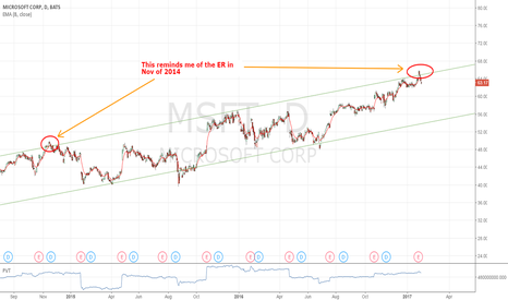 MSFT: Posted this before ER,