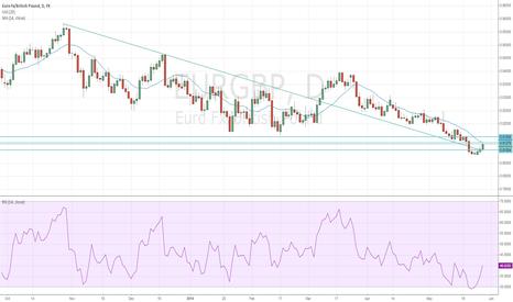 EURGBP: Potential Long On EUR/GBP