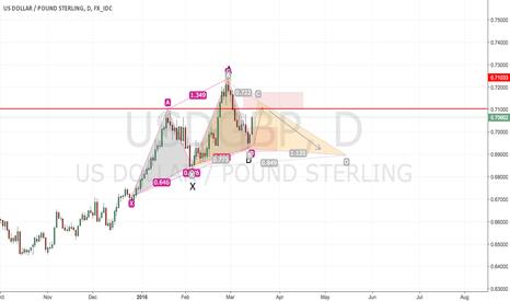 USDGBP: USD GBP POSSIBLE BAT PATTERN