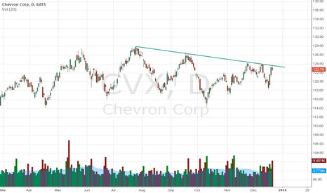 CVX: We are going down again !