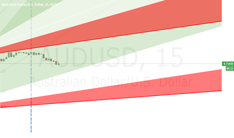 AUDUSD: AU Price Levels for Trades on Monday 06/06/16