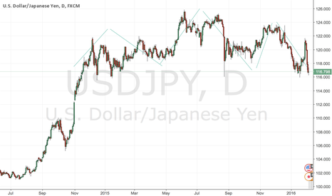 USDJPY: USDJPY Possible short on break