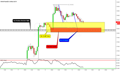 GBPUSD: GBPUSD: The Week Ahead (Day 5)