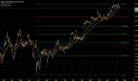 SANE: Shorting Banco Santander - Taget 4.45