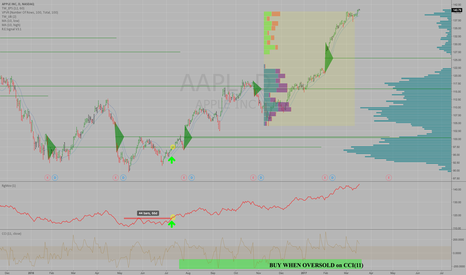 AAPL: How to use RangeMovement (RgMov) to trade the trend