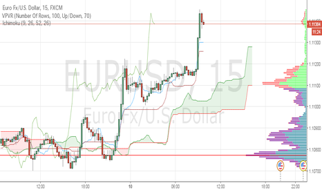 EURUSD: 「円買い」というよりは「ドル売り」TOKYO Market