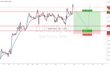 EURUSD: EURUSD Strong Bullish Momentum - Expect short-term False Break
