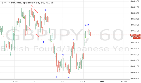 GBPJPY: gbpjpy time for aell?