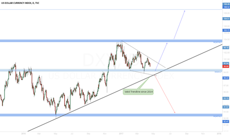 DXY: What will be the fate of UsDollar?