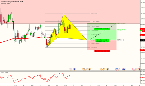 AUDUSD: POTENTIAL LONG OPPORTUNITY IN AUDUSD