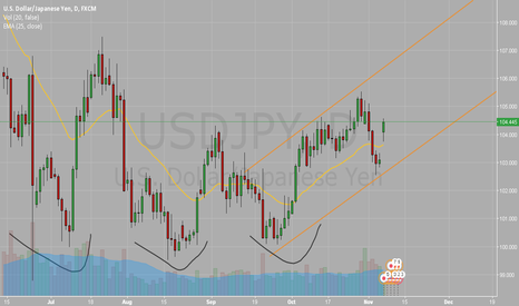 USDJPY: USDJPY in up channel?