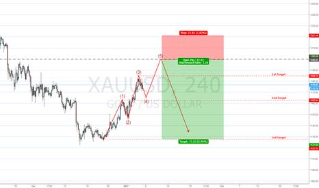 XAUUSD: Big Short @ 1200?