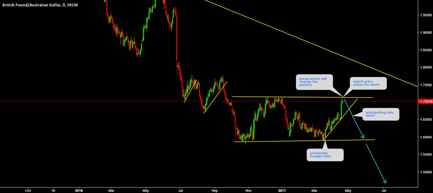 GBPAUD Watch price action for short.