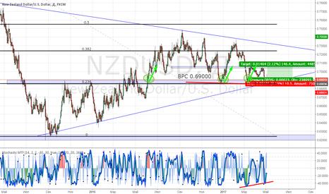 NZDUSD: Лонг по паре NZD/USD.