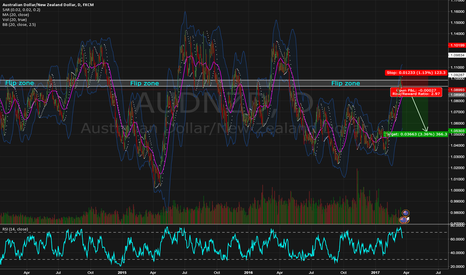 AUDNZD: AUDNZD 19 March week