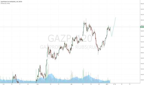 GAZP: Коррекция