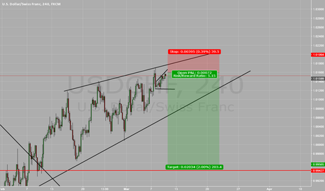 USDCHF: usdchf Time for a short