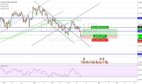 EURUSD: Going long