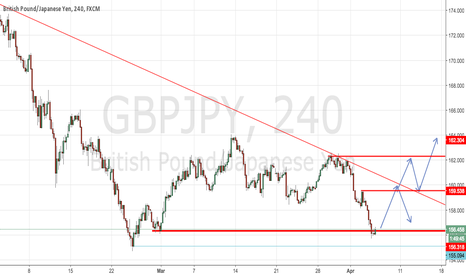 GBPJPY: GBP/JPY potential Long