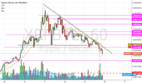XRPBTC: Short back to 4 zero's in front...