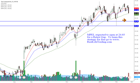 TJX: MPEL Day Trade Retest Gap (Brad Reed Feb25,2015)