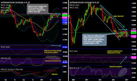 AUDUSD: Can bullish engulfing pattern breach AUD/USD channel resistance?