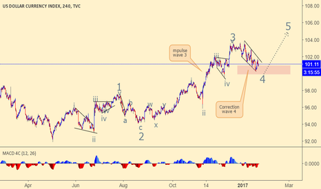 DXY: Dollar Index Bullish looking for buying setup