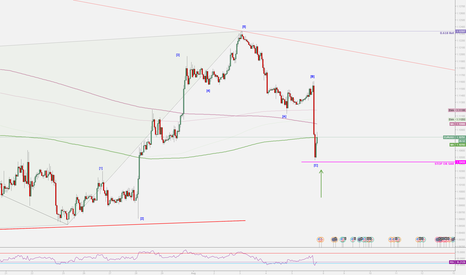 EURUSD: EURUSD Potential WaveC finished