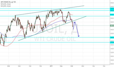 USOIL: Продаем нефть, после отката