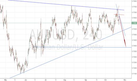 AUDUSD: sell in correction trend broken 4