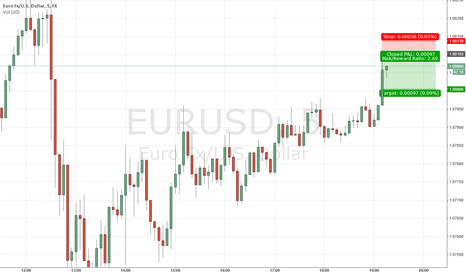 EURUSD: Short Term trade